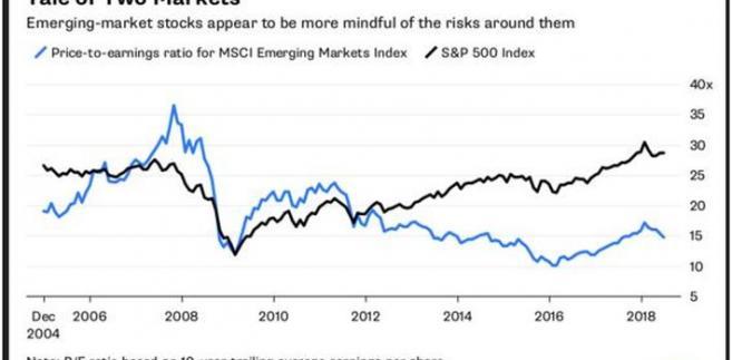 Wskaźnik cena/zysk dla MSCI EM,  S&P500