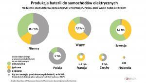 Produkcja baterii do aut elektr.