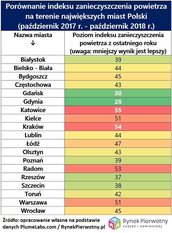 Porównanie indeksu zanieczyszczenia powietrza na terenie największych miast Polski