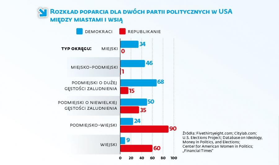 1. Rozkład poparcia partii w USA w miastach i na wsi