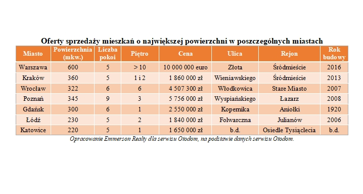 Oferty sprzedaży mieszkań o największej powierzchni w poszczególnych miastach