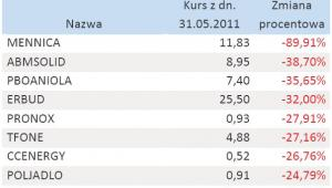 Tabela 4. Najgorsze inwestycje - maj 2011 r.