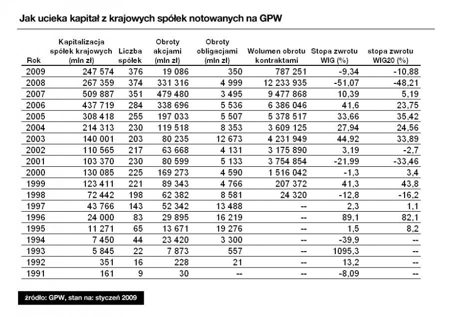 Jak kapitał wycieka ze spółek notowanych na GPW