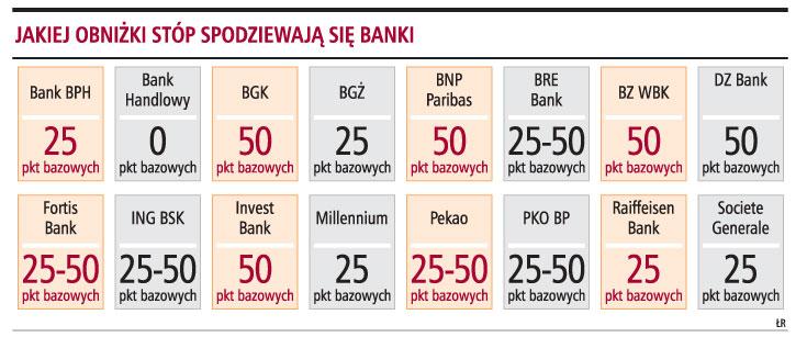 Jakiej obniżki stóp spodziewają się banki