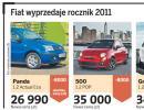 W salonach samochodowych startują wyprzedaże rocznika 2011