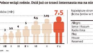 Facebook w Polsce wciąż rośnie