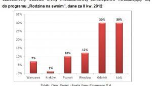 """Szacunkowy odsetek oferty mieszkaniowej deweloperów kwalifikujący się do programu """"Rodzina na swoim"""", dane za II kw. 2012"""