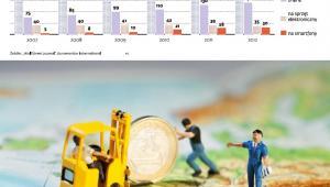 Zmiany w wydatkach europejskich konsumentów w związku z kryzysem