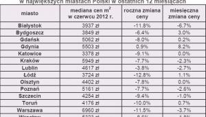 Jak zmieniły się ceny transakcyjne metra kwadratowego w największych miastach Polski w ostatnich 12 miesiącach