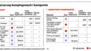 Ceny przyczep kempingowych i kamperów