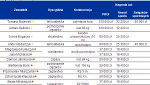 Nagrody pieniężne dla polskich medalistów fot. Home Broker