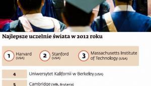 Najlepsze uczelnie świata 2012, fot. shutterstock