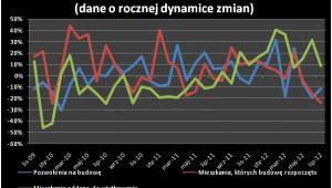 Wyniki budownictwa mieszkaniowego (dane o rocznej dynamice zmian)