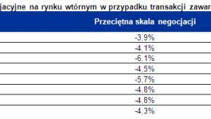 Możliwości negocjacyjne na rynku wtórnym w przypadku transakcji zawartych w 2012 roku, fot. Home Broker