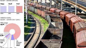 Kolejowy rynek cargo