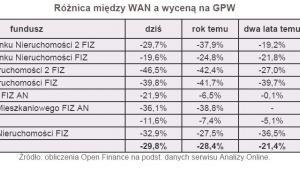 Różnica między WAN a wyceną na GPW