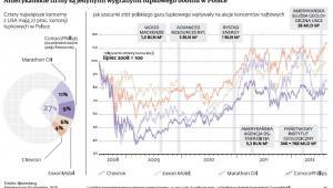 Amerykańskie firmy i łupkowy boom w Polsce
