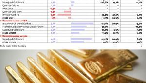 Wyniki funduszy inwestujących w złoto dystrybuowanych w Polsce