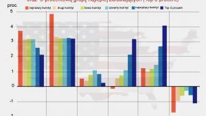 Średnia roczna zmiana przeciętnych dochodów przypadających na rodzinę w USA w latach 1950-2010