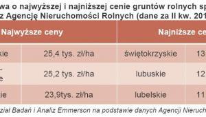 Województwa o najwyższej i najniższej cenie gruntów rolnych sprzedanych przez Agencję Nieruchomości Rolnych (dane za II kw. 2012 r.)